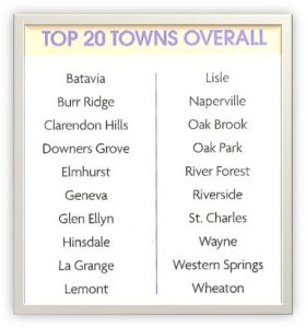 Top 20 Towns Overall